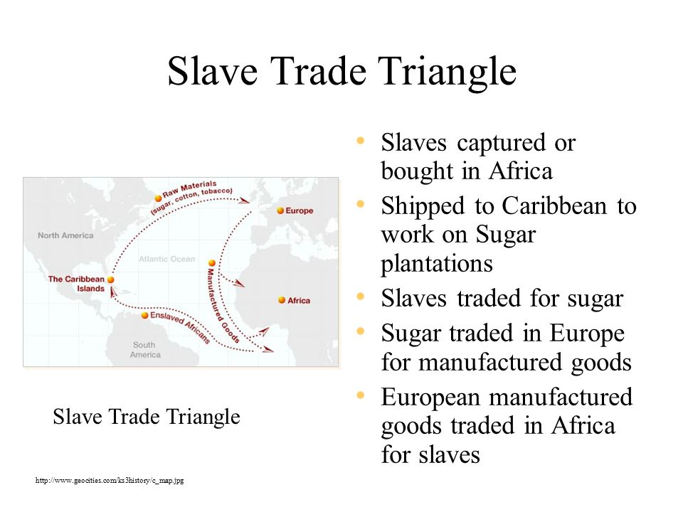 Slave Trade Triangle Slaves captured or bought in Africa Shipped to Caribbean to work on Sugar plantations Slaves traded for sugar Sugar traded in Europe for manufactured goods European manufactured goods traded in Africa for slaves Slave Trade Triangle http://www.geocities.com/ks3history/c_map.jpg