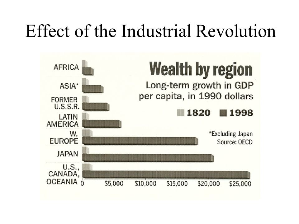 Effect of the Industrial Revolution