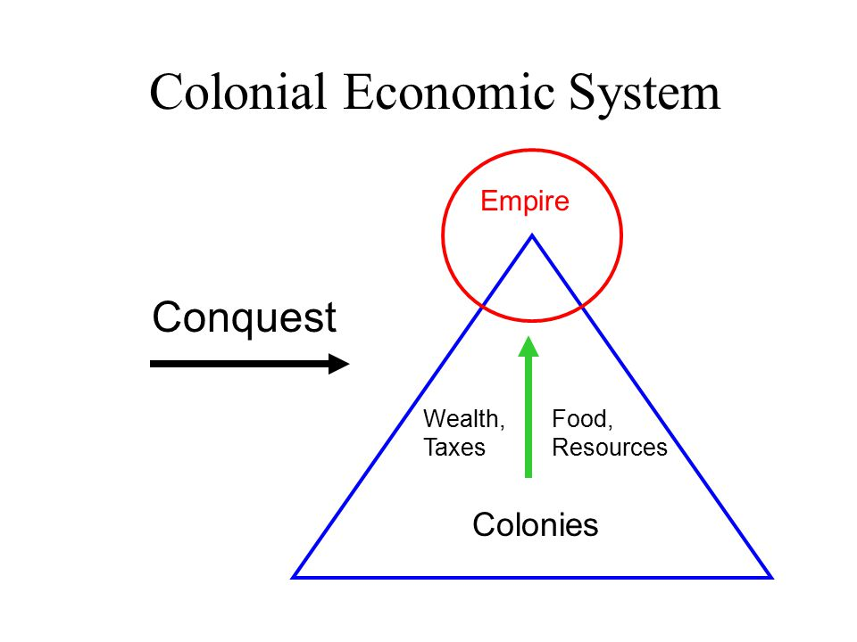 Colonial Economic System Empire Colonies Wealth, Taxes Conquest Food, Resources