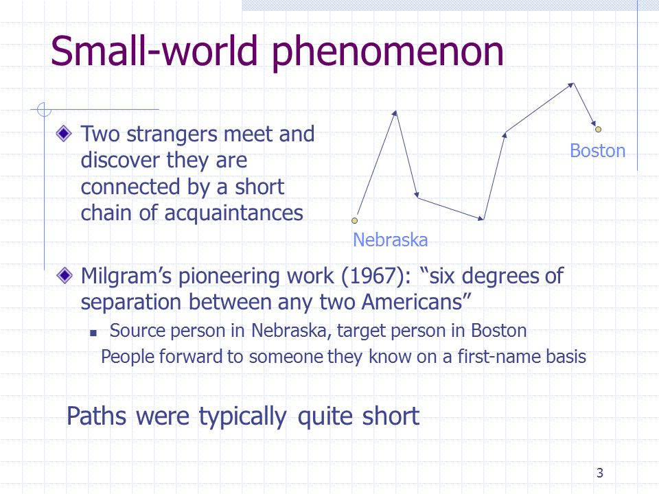 3 Small-world phenomenon Nebraska Boston Two strangers meet and discover they are connected by a short chain of acquaintances Milgram's pioneering work (1967): six degrees of separation between any two Americans Source person in Nebraska, target person in Boston People forward to someone they know on a first-name basis Paths were typically quite short