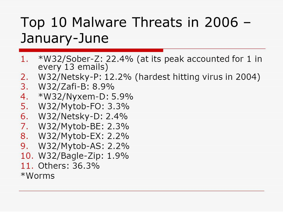 Top 10 Malware Threats in 2006 – January-June 1.*W32/Sober-Z: 22.4% (at its peak accounted for 1 in every 13 emails) 2.W32/Netsky-P: 12.2% (hardest hitting virus in 2004) 3.W32/Zafi-B: 8.9% 4.*W32/Nyxem-D: 5.9% 5.W32/Mytob-FO: 3.3% 6.W32/Netsky-D: 2.4% 7.W32/Mytob-BE: 2.3% 8.W32/Mytob-EX: 2.2% 9.W32/Mytob-AS: 2.2% 10.W32/Bagle-Zip: 1.9% 11.Others: 36.3% *Worms