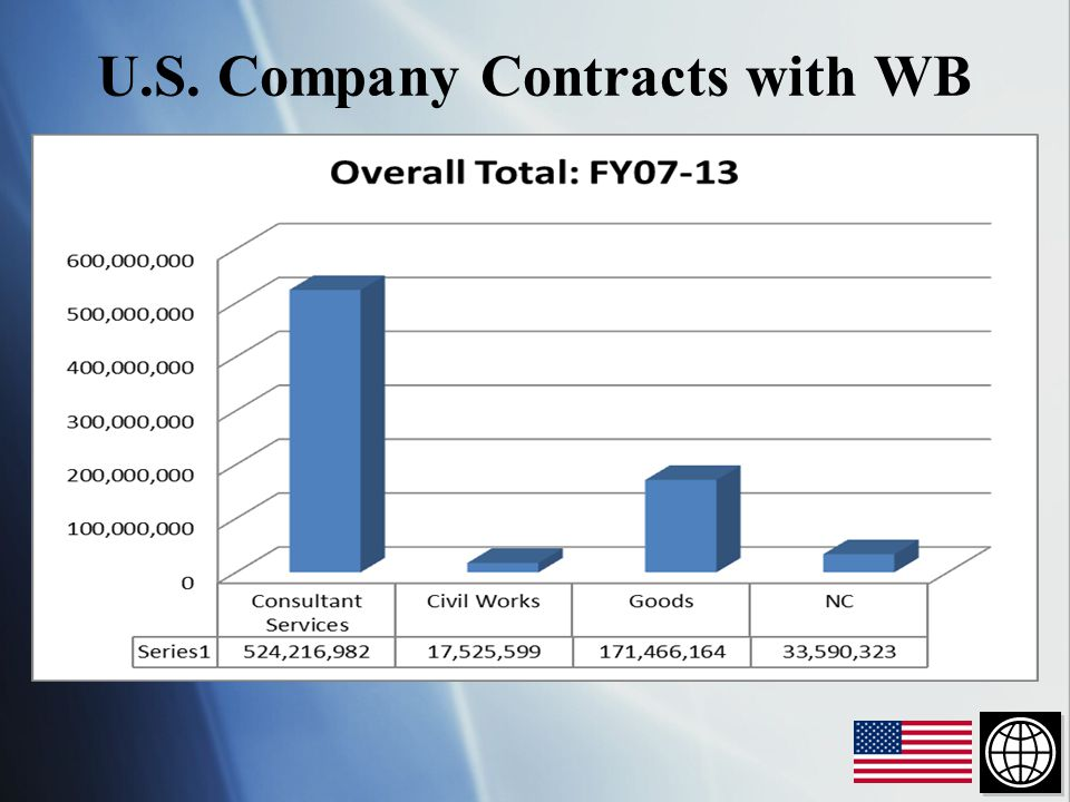 U.S. Company Contracts with WB