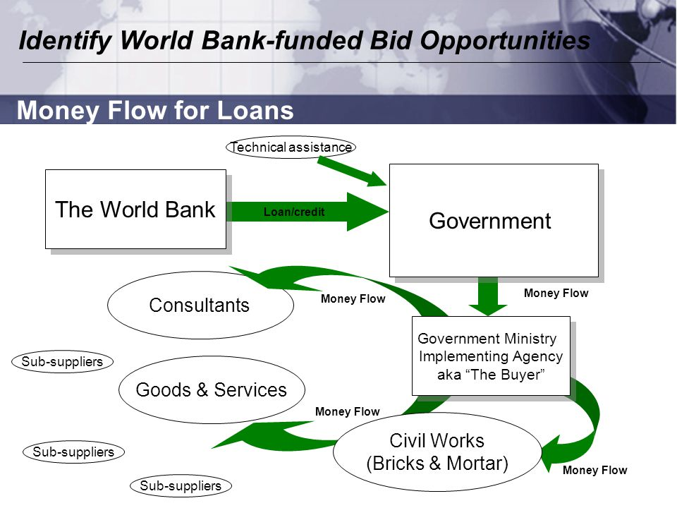 Consultants Goods & Services Loan/credit Government The World Bank Government Ministry Implementing Agency aka The Buyer Government Ministry Implementing Agency aka The Buyer Civil Works (Bricks & Mortar) Money Flow for Loans Money Flow Identify World Bank-funded Bid Opportunities Sub-suppliers Technical assistance