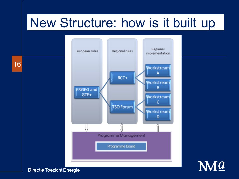 Directie Toezicht Energie 16 New Structure: how is it built up