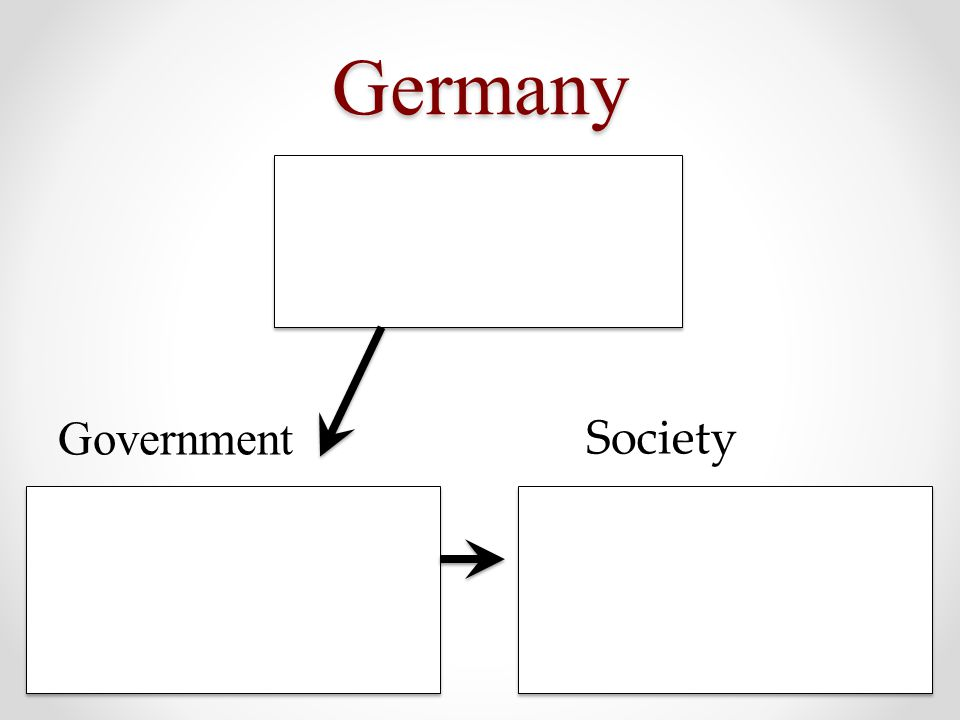 Germany Government Society