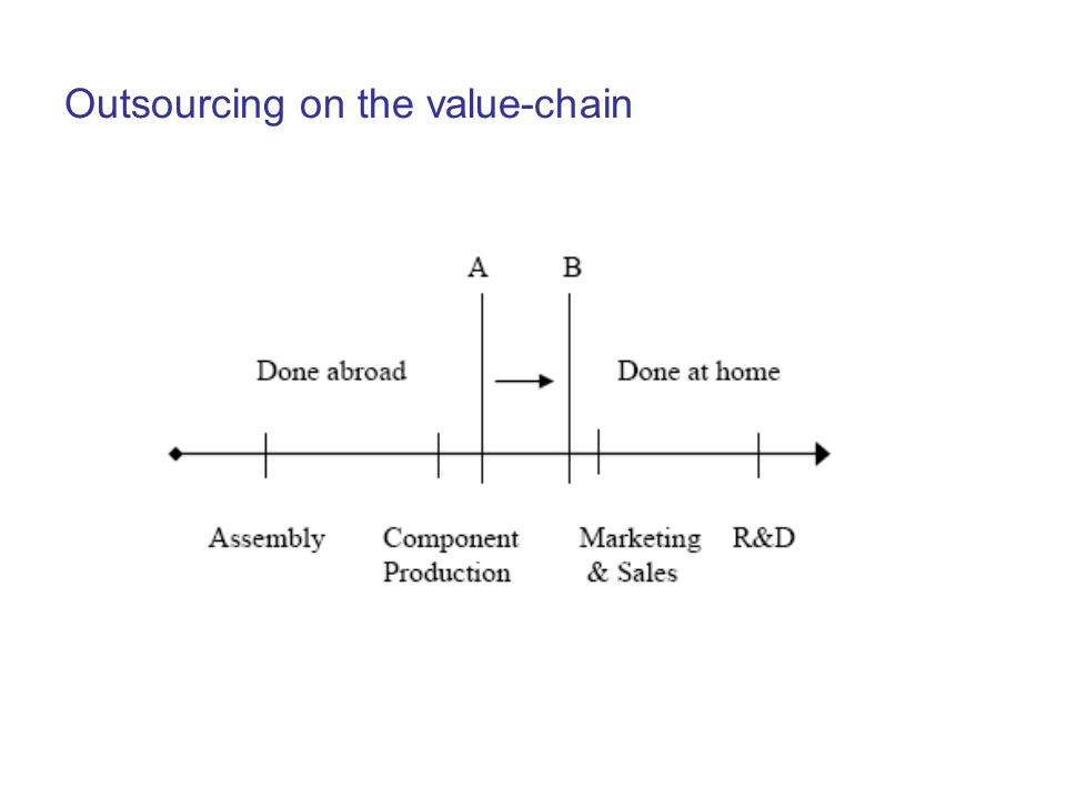 Outsourcing on the value-chain