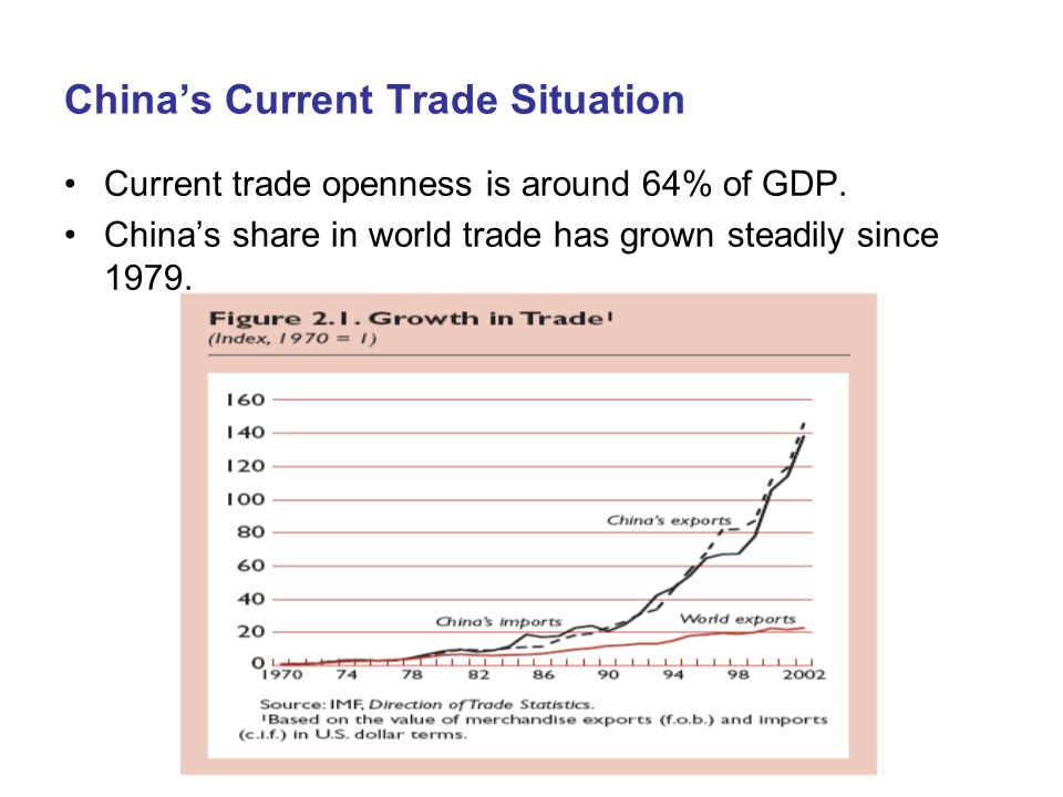 China's Current Trade Situation Current trade openness is around 64% of GDP.