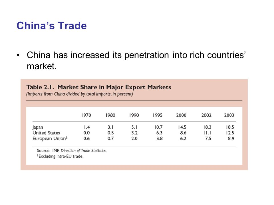 China's Trade China has increased its penetration into rich countries' market.