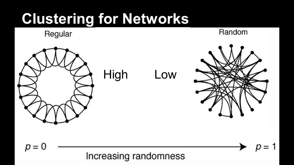 Clustering for Networks HighLow