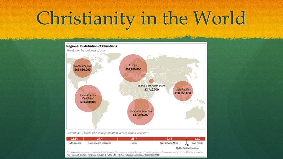 Christianity in the World