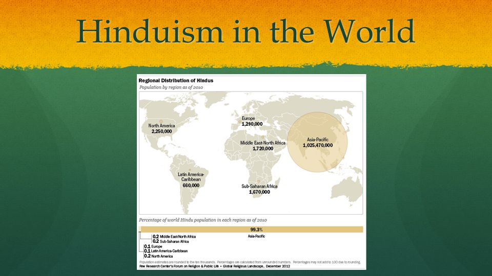 Hinduism in the World