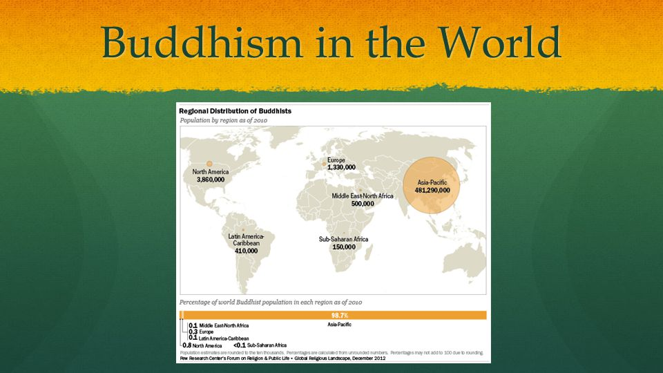 Buddhism in the World