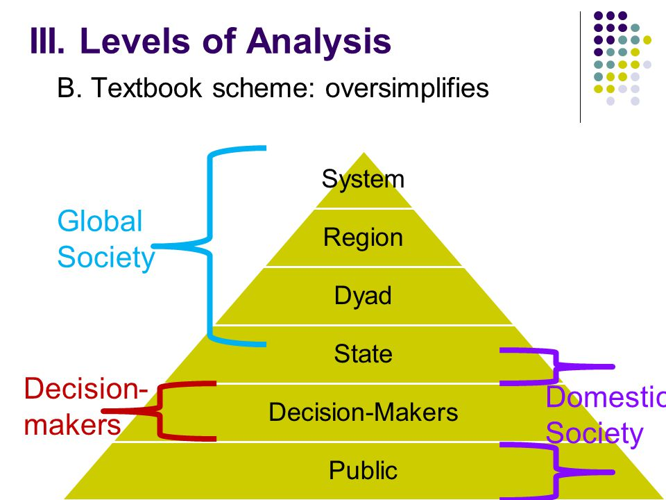III. Levels of Analysis A.