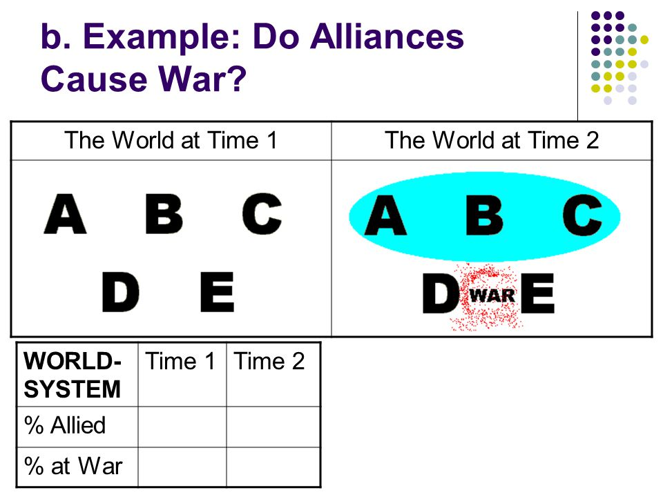 b. Example: Do Alliances Cause War The World at Time 1The World at Time 2