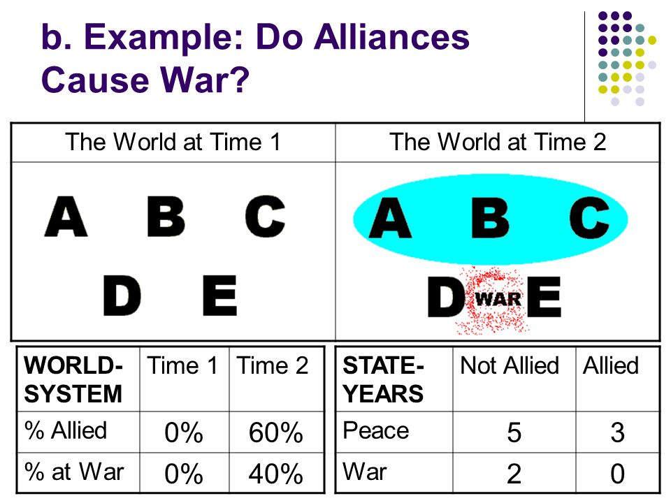 b. Example: Do Alliances Cause War.