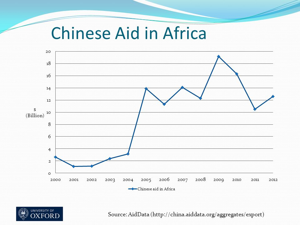 Chinese Aid in Africa Source: AidData (http://china.aiddata.org/aggregates/export)