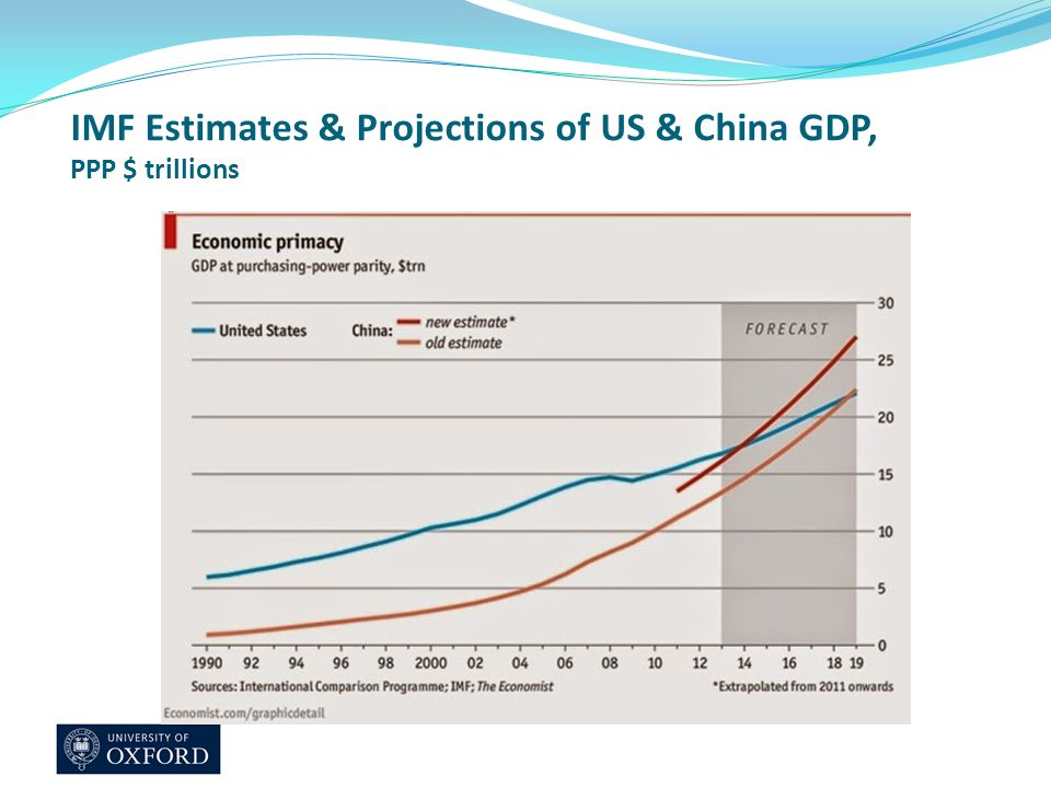 IMF Estimates & Projections of US & China GDP, PPP $ trillions