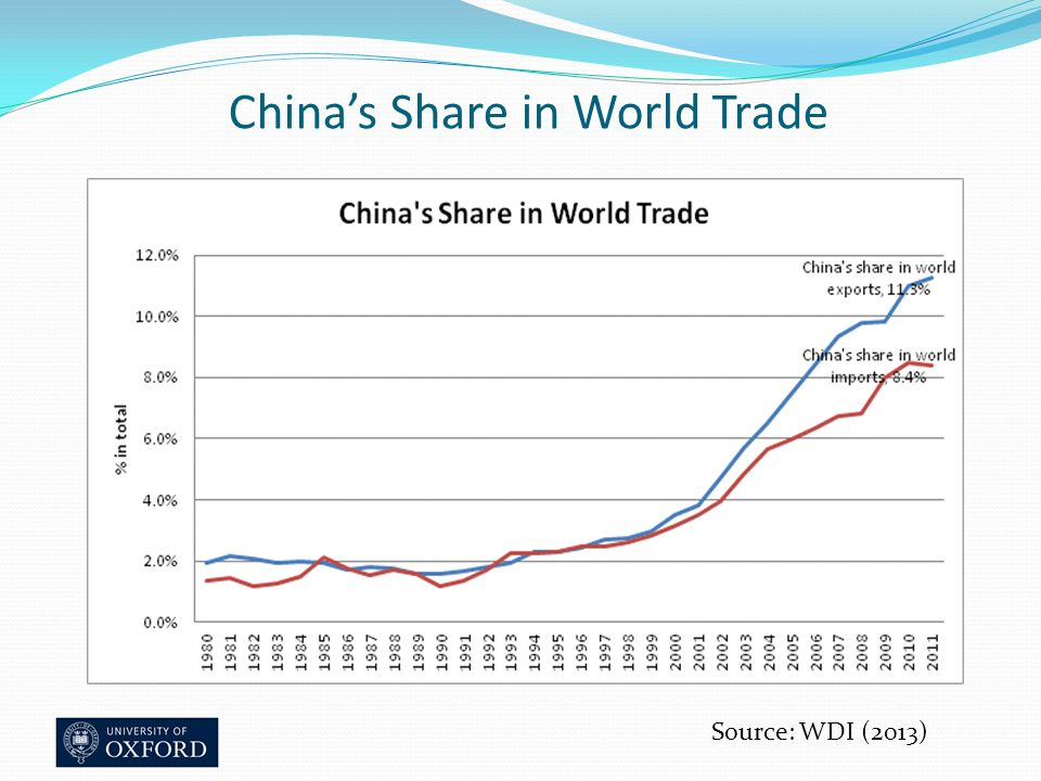 China's Share in World Trade Source: WDI (2013)