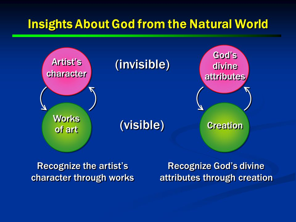 14 Recognize God's divine attributes through creation Recognize the artist's character through works (visible) (invisible) Insights About God from the Natural World Artist's character Creation Works of art God's divine attributes