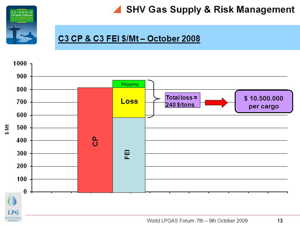 World LPGAS Forum: 7th – 9th October 2009 13 CP FEI Loss Shipping Total loss = 240 $/tons $ 10.500.000 per cargo C3 CP & C3 FEI $/Mt – October 2008