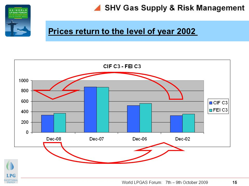 World LPGAS Forum: 7th – 9th October 2009 15 Prices return to the level of year 2002