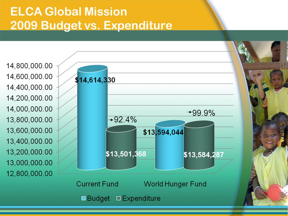 ELCA Global Mission 2009 Budget vs. Expenditure 92.4% 99.9%