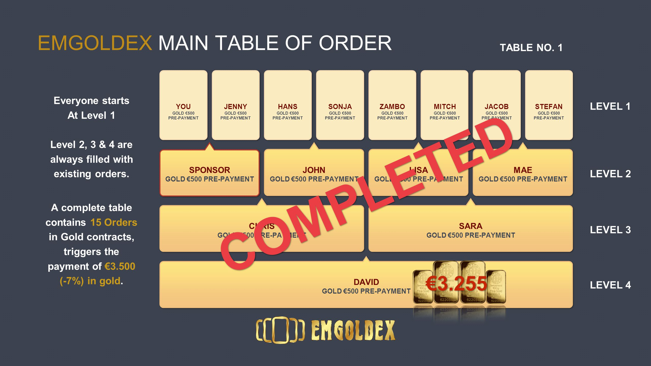 EMGOLDEX MAIN TABLE OF ORDER Everyone starts At Level 1 Level 2, 3 & 4 are always filled with existing orders.