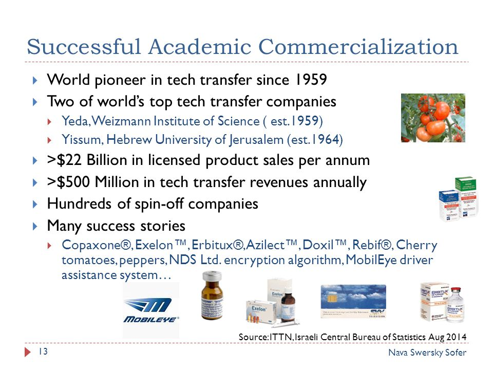 World pioneer in tech transfer since 1959  Two of world's top tech transfer companies  Yeda, Weizmann Institute of Science ( est.1959)  Yissum, Hebrew University of Jerusalem (est.1964)  >$22 Billion in licensed product sales per annum  >$500 Million in tech transfer revenues annually  Hundreds of spin-off companies  Many success stories  Copaxone®, Exelon™, Erbitux®, Azilect™, Doxil™, Rebif®, Cherry tomatoes, peppers, NDS Ltd.