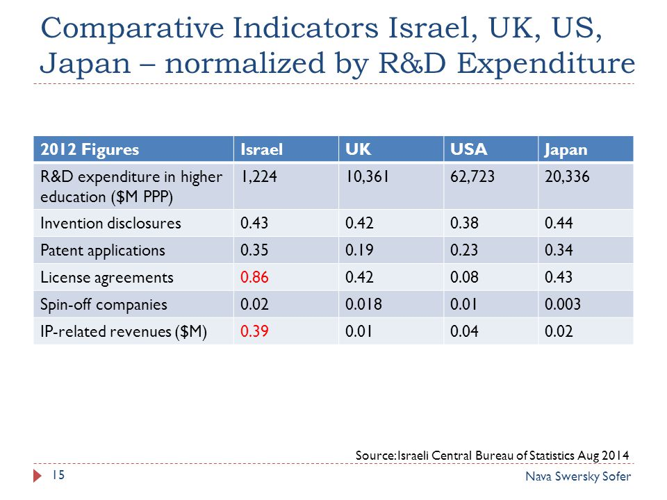 Comparative Indicators Israel, UK, US, Japan – normalized by R&D Expenditure 2012 FiguresIsraelUKUSAJapan R&D expenditure in higher education ($M PPP) 1,22410,36162,72320,336 Invention disclosures0.430.420.380.44 Patent applications0.350.190.230.34 License agreements0.860.420.080.43 Spin-off companies0.020.0180.010.003 IP-related revenues ($M)0.390.010.040.02 Source: Israeli Central Bureau of Statistics Aug 2014 Nava Swersky Sofer 15