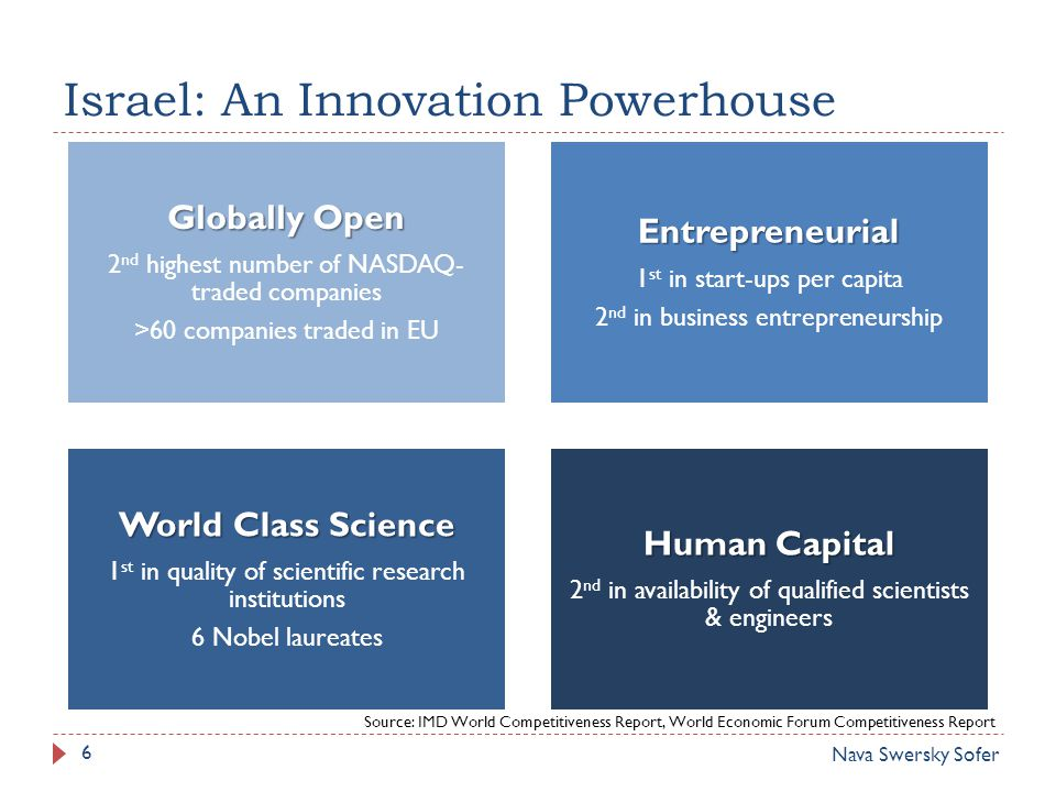 Israel: An Innovation Powerhouse Globally Open 2 nd highest number of NASDAQ- traded companies >60 companies traded in EUEntrepreneurial 1 st in start-ups per capita 2 nd in business entrepreneurship World Class Science 1 st in quality of scientific research institutions 6 Nobel laureates Human Capital 2 nd in availability of qualified scientists & engineers Source: IMD World Competitiveness Report, World Economic Forum Competitiveness Report Nava Swersky Sofer 6