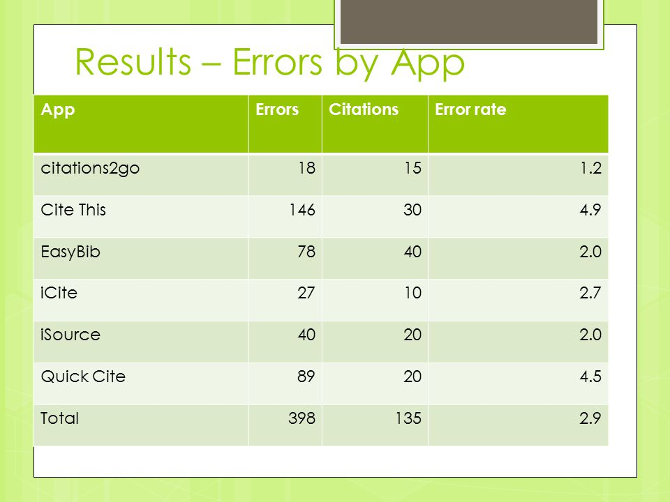 Results – Errors by App AppErrorsCitationsError rate citations2go18151.2 Cite This146304.9 EasyBib78402.0 iCite27102.7 iSource40202.0 Quick Cite89204.5 Total3981352.9