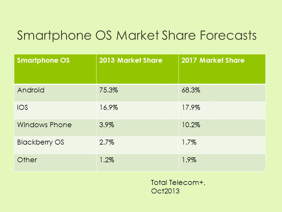Smartphone OS Market Share Forecasts Smartphone OS2013 Market Share2017 Market Share Android75.3%68.3% iOS16.9%17.9% Windows Phone3.9%10.2% Blackberry OS2.7%1.7% Other1.2%1.9% Total Telecom+, Oct2013