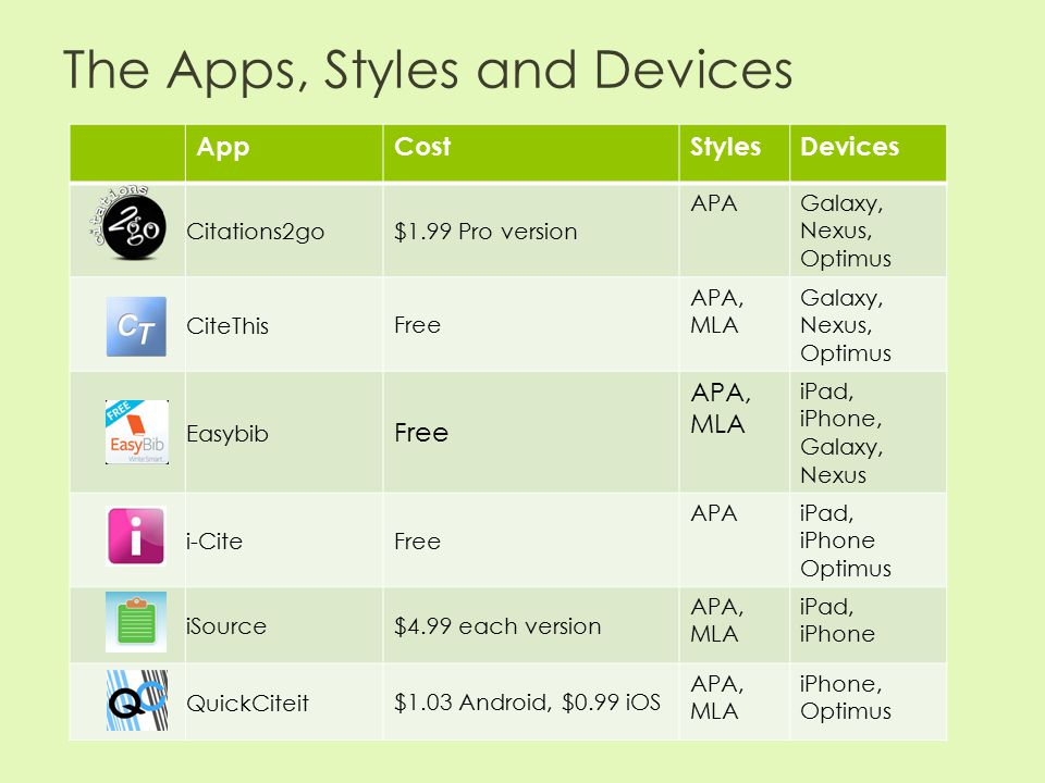 The Apps, Styles and Devices AppCostStylesDevices Citations2go $1.99 Pro version APAGalaxy, Nexus, Optimus CiteThis Free APA, MLA Galaxy, Nexus, Optimus Easybib Free APA, MLA iPad, iPhone, Galaxy, Nexus i-Cite Free APAiPad, iPhone Optimus iSource $4.99 each version APA, MLA iPad, iPhone QuickCiteit $1.03 Android, $0.99 iOS APA, MLA iPhone, Optimus
