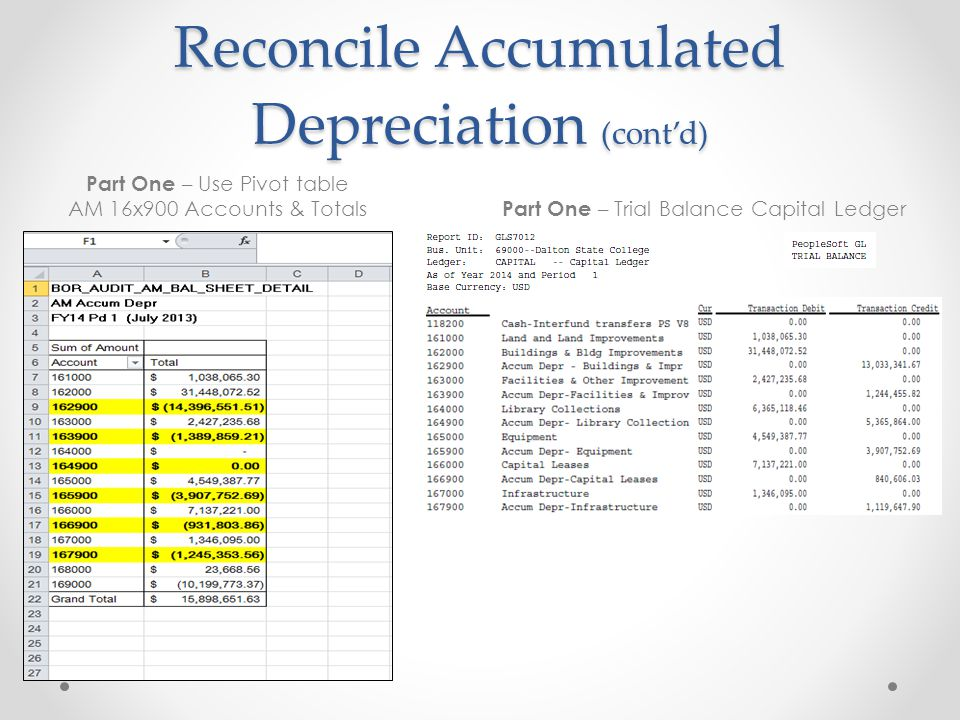 Reconcile Accumulated Depreciation (cont'd) Part One – Use Pivot table AM 16x900 Accounts & Totals Part One – Trial Balance Capital Ledger