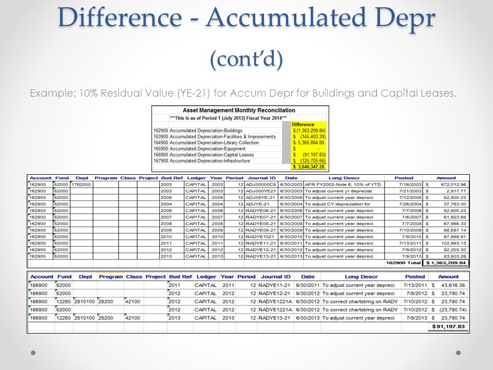 Difference - Accumulated Depr (cont'd) Example: 10% Residual Value (YE-21) for Accum Depr for Buildings and Capital Leases.