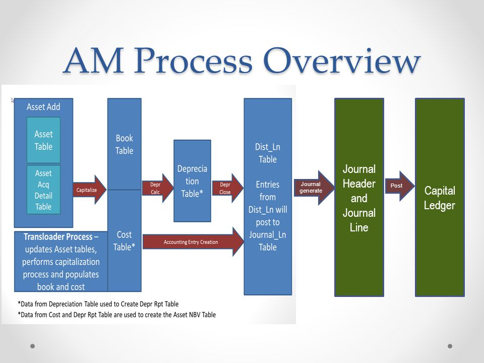 AM Process Overview Journal Header and Journal Line Capital Ledger Journal generate Post