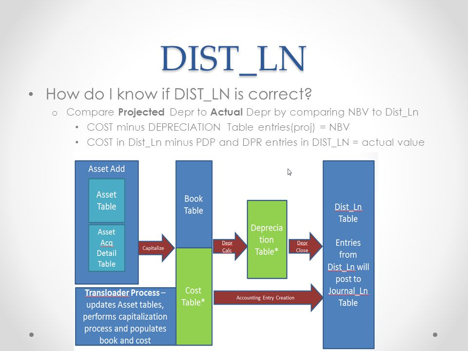 DIST_LN How do I know if DIST_LN is correct.