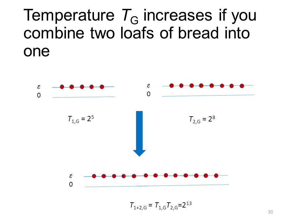 Temperature T G increases if you combine two loafs of bread into one 30 00 00 00 T 1,G = 2 5 T 2,G = 2 8 T 1+2,G = T 1,G T 2,G =2 13