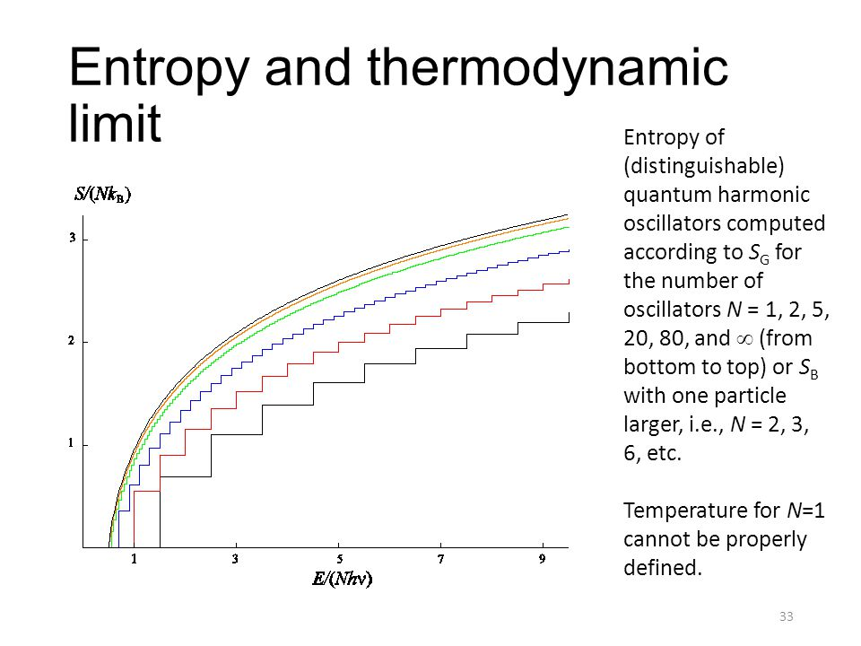 Entropy and thermodynamic limit 33 Entropy of (distinguishable) quantum harmonic oscillators computed according to S G for the number of oscillators N = 1, 2, 5, 20, 80, and  (from bottom to top) or S B with one particle larger, i.e., N = 2, 3, 6, etc.