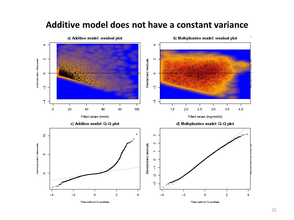 25 Additive model does not have a constant variance