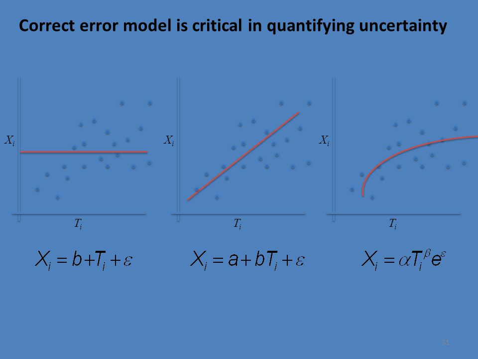 31 Correct error model is critical in quantifying uncertainty TiTi XiXi TiTi XiXi TiTi XiXi