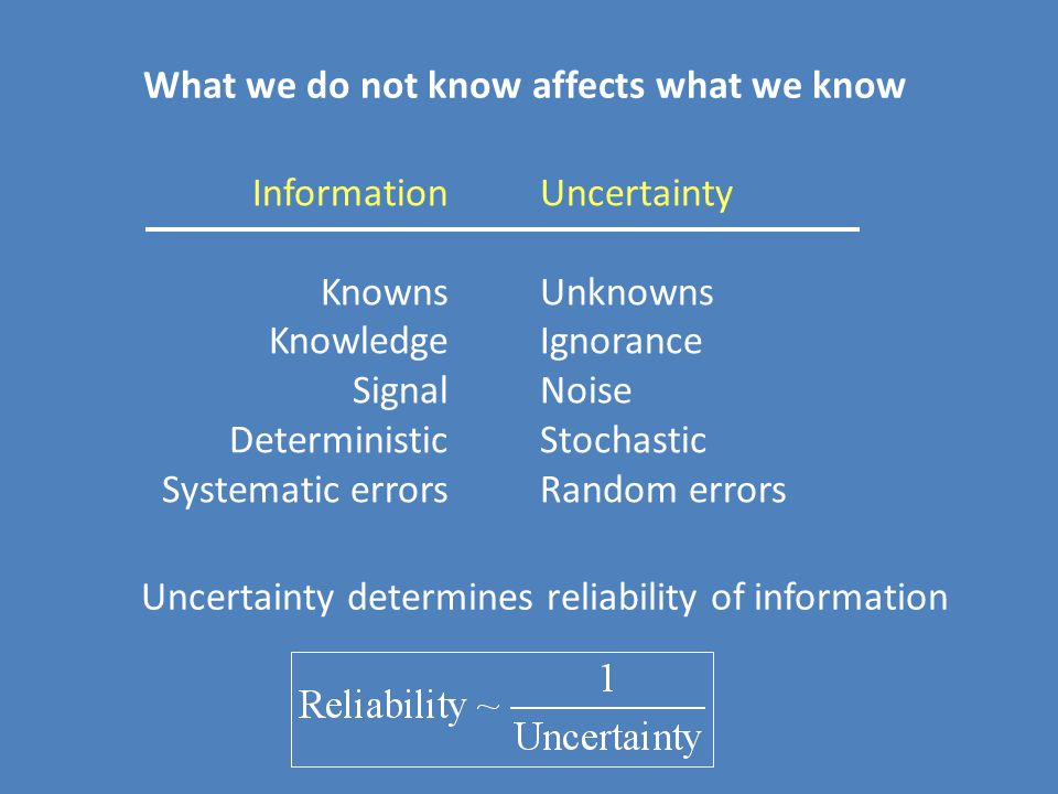 Uncertainty determines reliability of information What we do not know affects what we know Information Knowns Knowledge Signal Deterministic Systematic errors Uncertainty Unknowns Ignorance Noise Stochastic Random errors