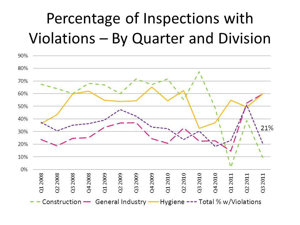Percentage of Inspections with Violations – By Quarter and Division