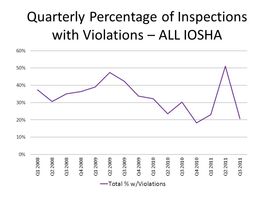 Quarterly Percentage of Inspections with Violations – ALL IOSHA