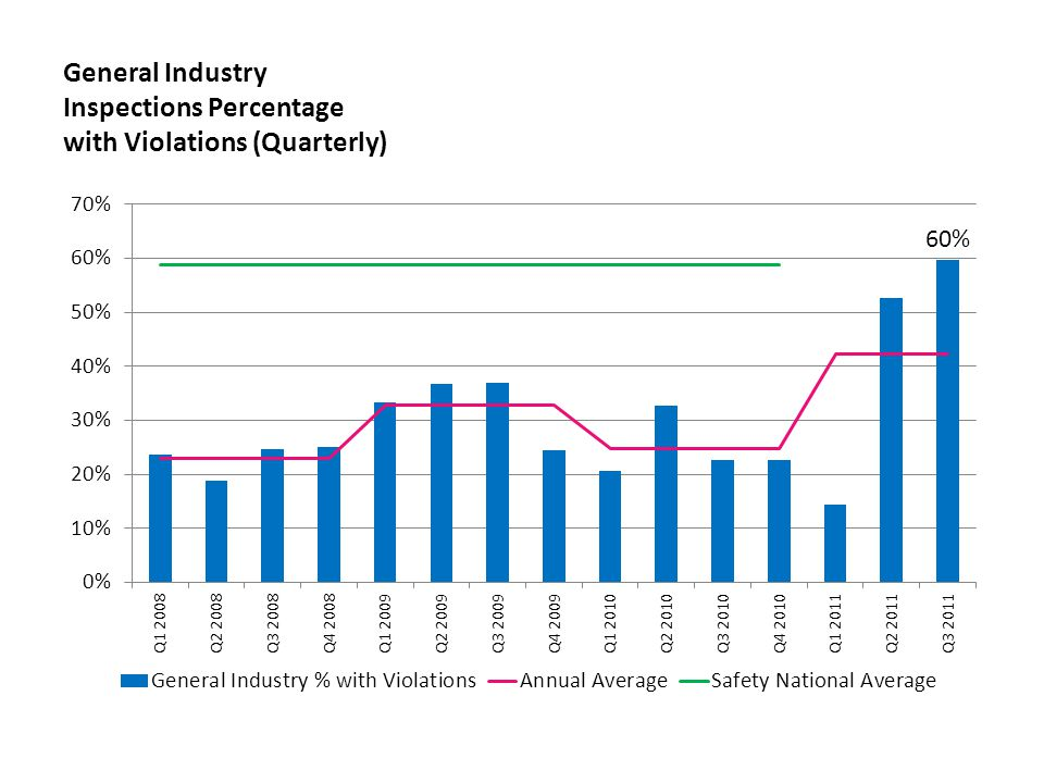 General Industry Inspections Percentage with Violations (Quarterly)