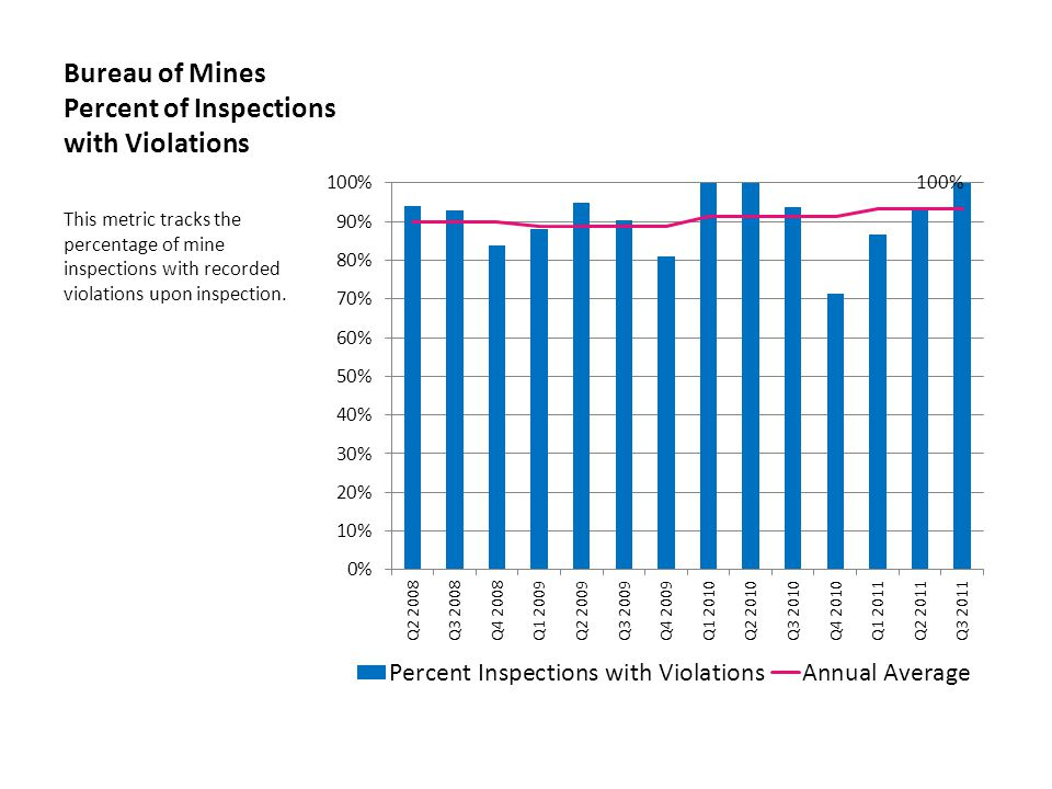 Bureau of Mines Percent of Inspections with Violations This metric tracks the percentage of mine inspections with recorded violations upon inspection.