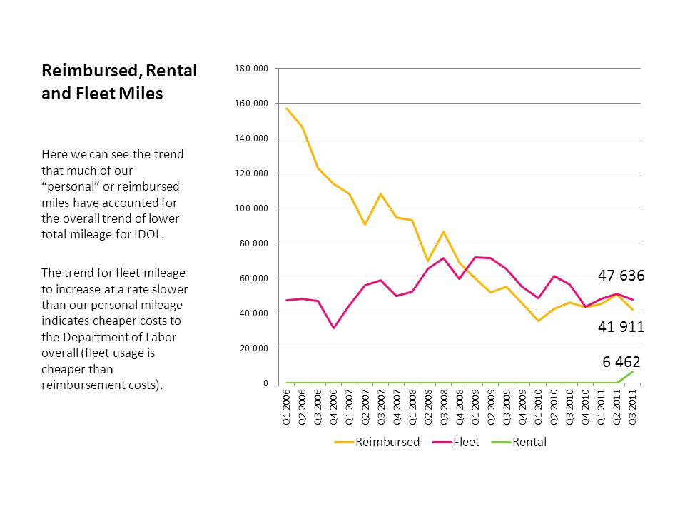 Reimbursed, Rental and Fleet Miles Here we can see the trend that much of our personal or reimbursed miles have accounted for the overall trend of lower total mileage for IDOL.