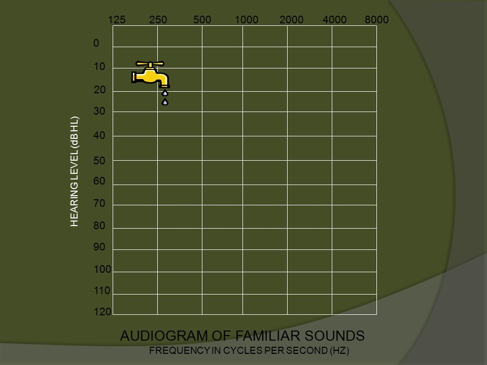 10 AUDIOGRAM OF FAMILIAR SOUNDS FREQUENCY IN CYCLES PER SECOND (HZ) 0 20 30 40 50 60 70 80 90 100 110 120 z v p h g ch sh l r o a s f th jmdb n ng e i u 1252505001000200040008000 HEARING LEVEL (dB HL)