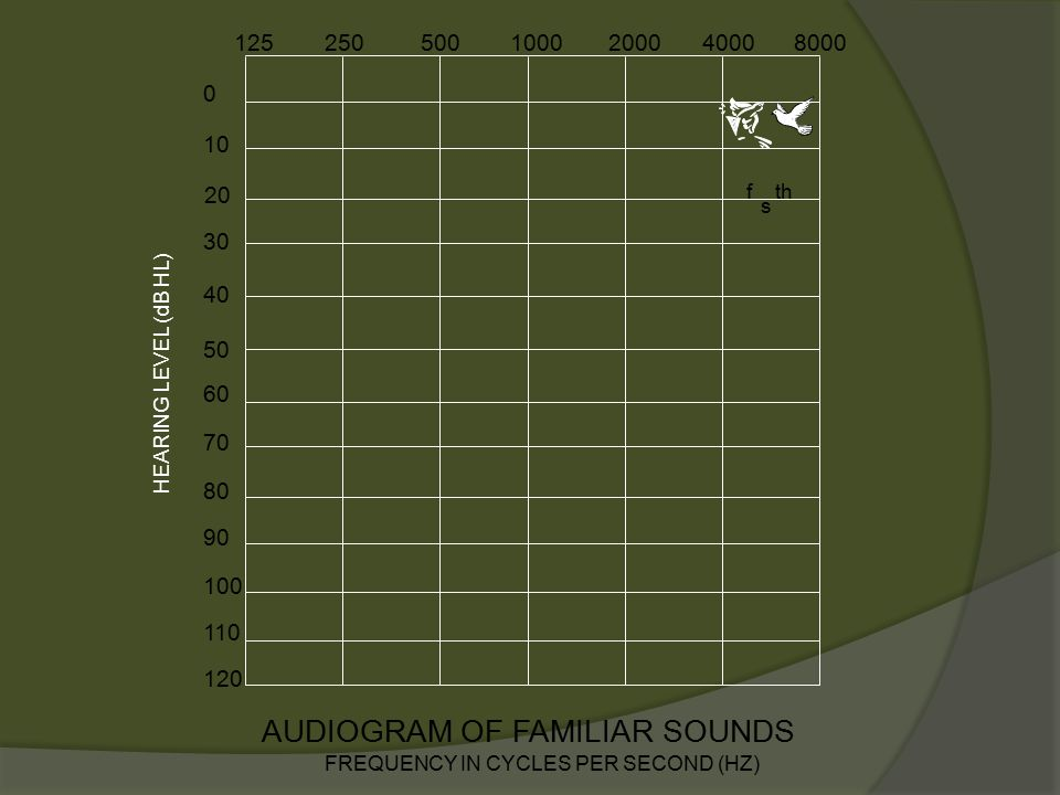 10 0 30 40 50 60 70 80 90 100 110 120 AUDIOGRAM FREQUENCY IN CYCLES PER SECOND (HZ) 1252505001000200040008000 HEARING LEVEL (dB HL) 20 NORMAL HEARING