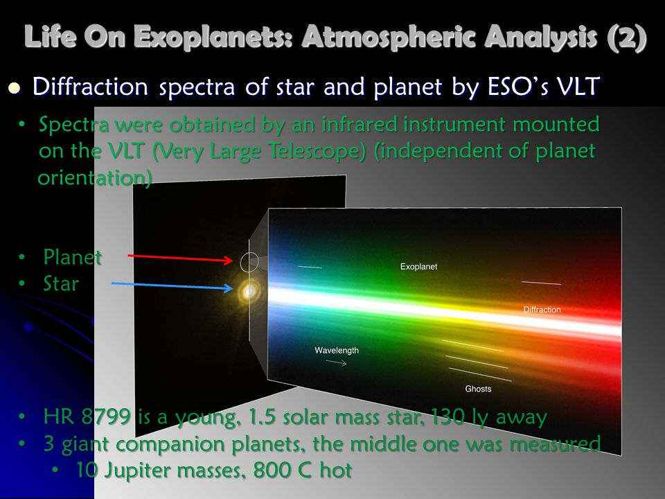 Life On Exoplanets: Atmospheric Analysis (2) Diffraction spectra of star and planet by ESO's VLT Diffraction spectra of star and planet by ESO's VLT Spectra were obtained by an infrared instrument mounted on the VLT (Very Large Telescope) (independent of planet Spectra were obtained by an infrared instrument mounted on the VLT (Very Large Telescope) (independent of planet orientation) orientation) Planet Planet Star Star HR 8799 is a young, 1.5 solar mass star, 130 ly away HR 8799 is a young, 1.5 solar mass star, 130 ly away 3 giant companion planets, the middle one was measured 3 giant companion planets, the middle one was measured 10 Jupiter masses, 800 C hot 10 Jupiter masses, 800 C hot